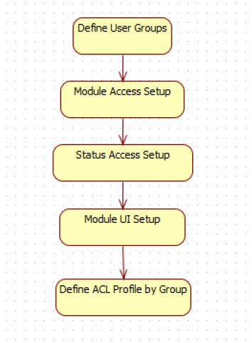 How to Set up Multi-Site Access Control in Calem