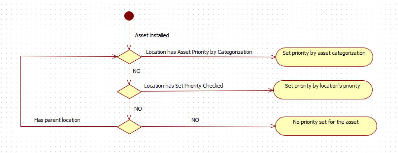 How to Manage Asset Priorities by Locations