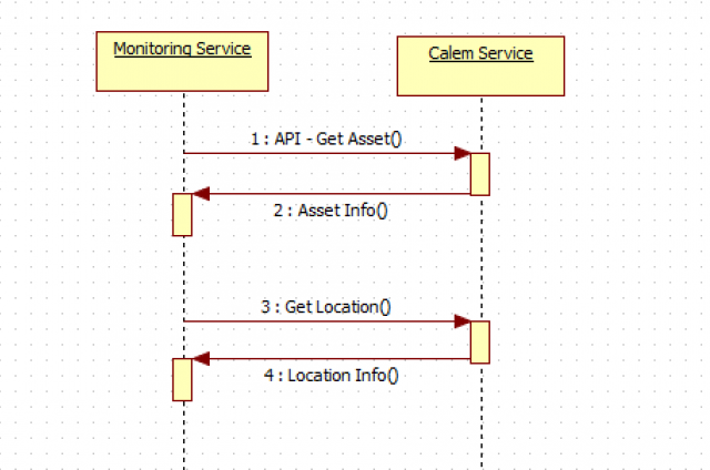 How to Integrate Monitoring Services with Calem