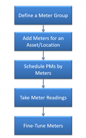 How to Implement Meters in Calem