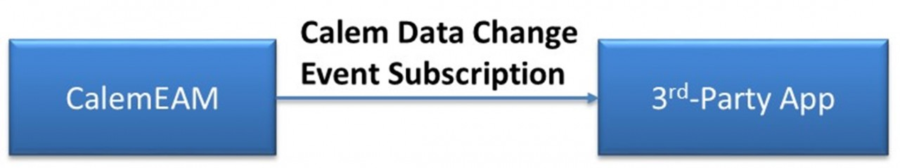 How to Subscribe to Data Changes in Calem