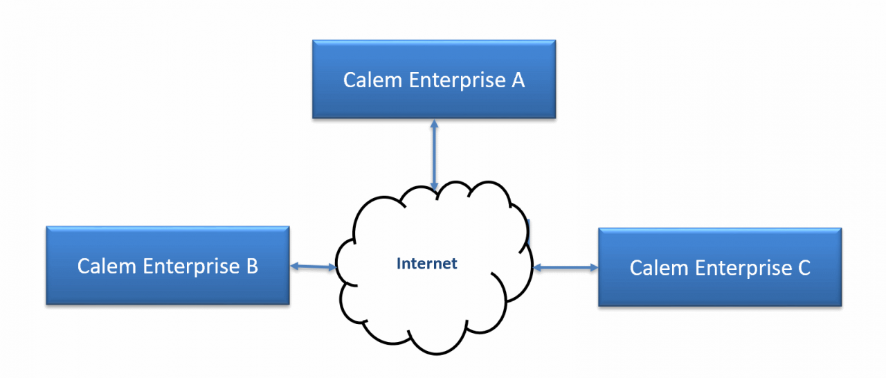 How to Link Warehouses from Different Calem Services