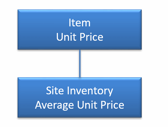 How to Set up Inventory Average Unit Price