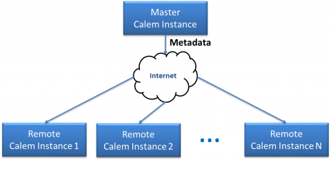 When to Use the Deployment Tool for Multi-Services in Calem