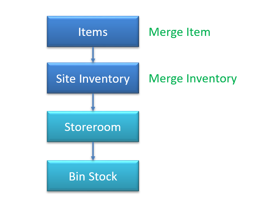 How to Merge Inventory in Calem