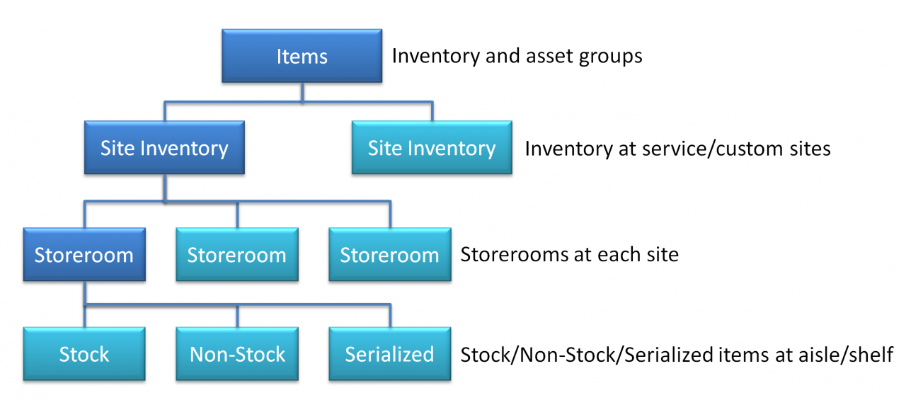Multi-Site Inventory in Calem