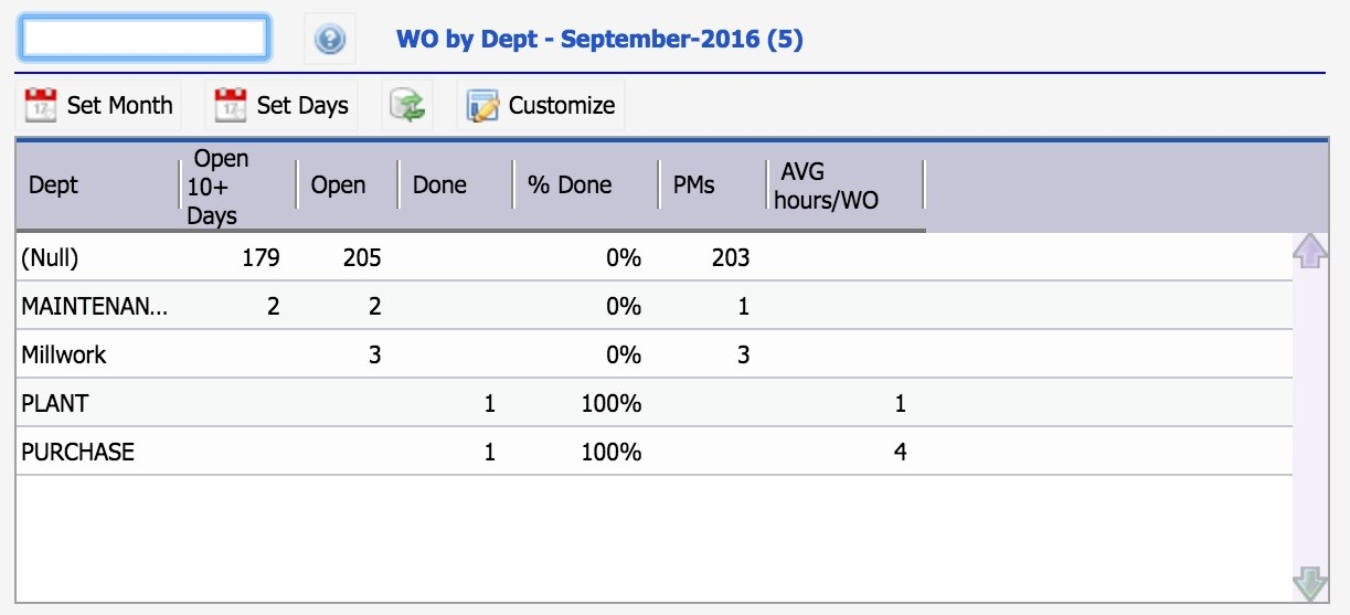 KPI for Work Order Summary by Department