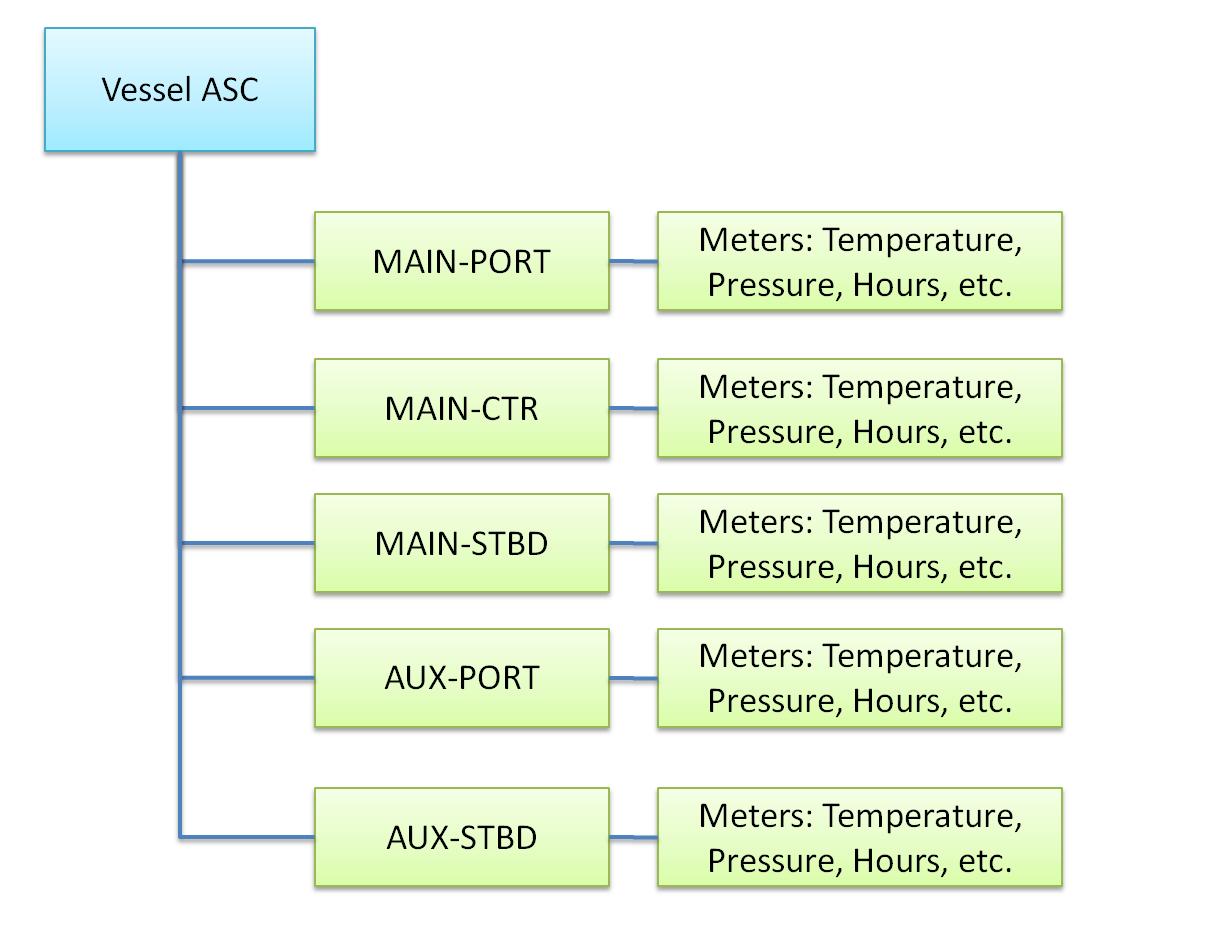 Asset Structure Template