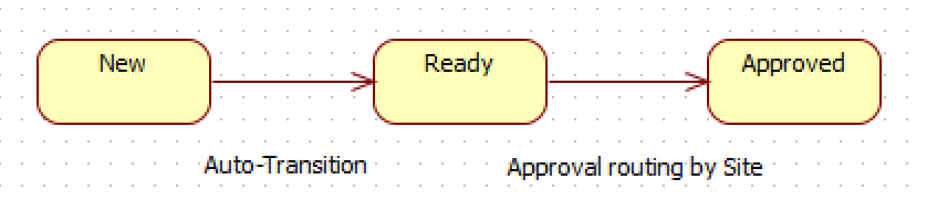 How to Configure PO Approval Routing in Calem