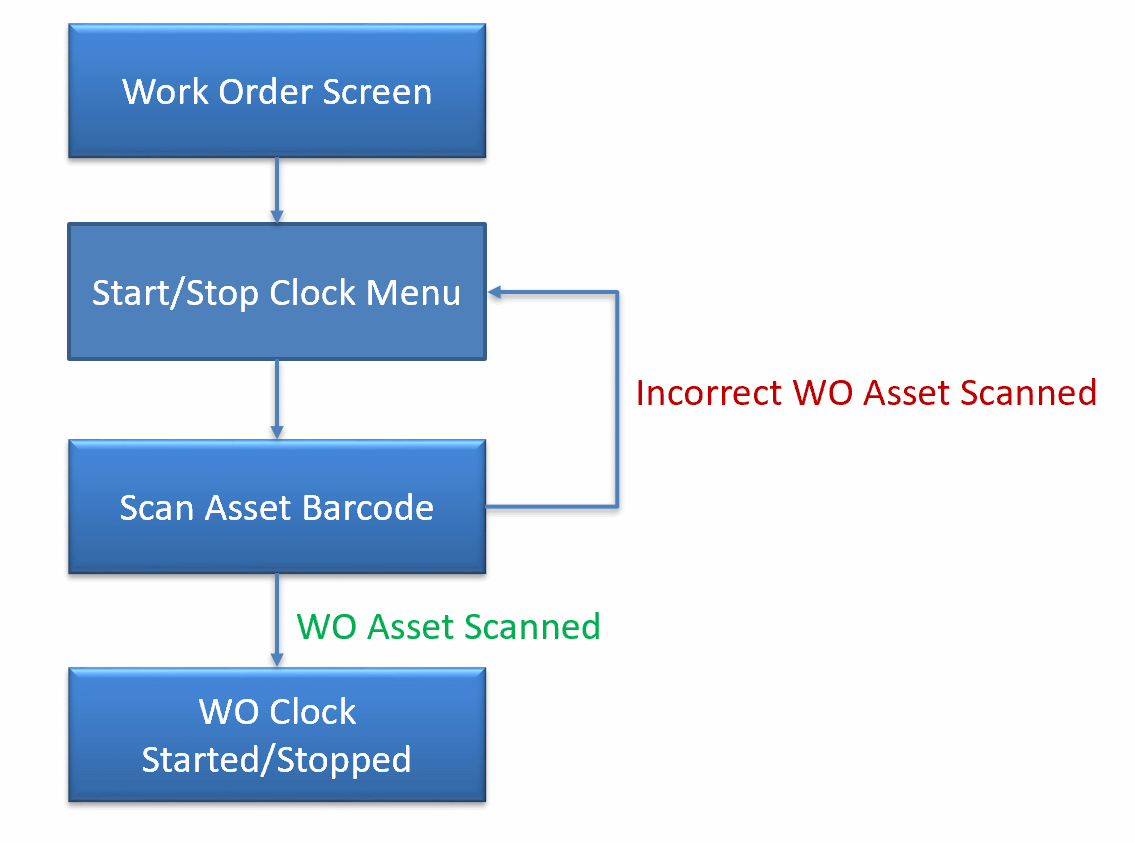 How to Clock Work Order by Asset Scan