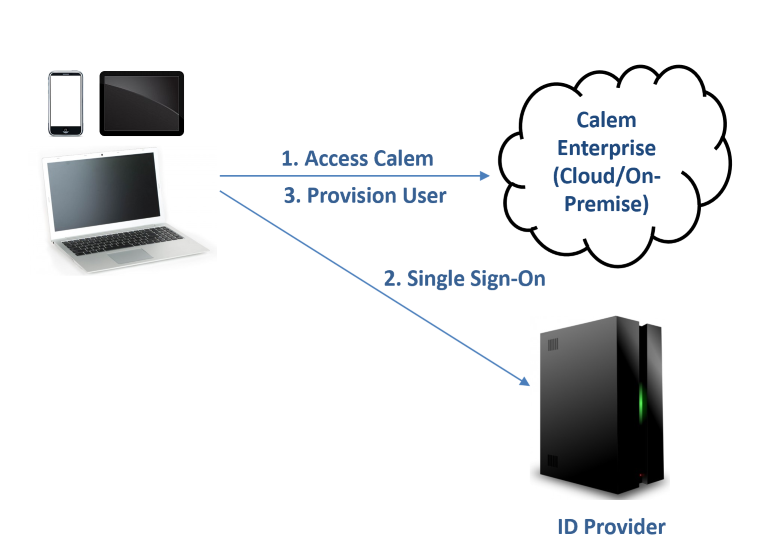 How to Provision User in Calem by SAML SSO