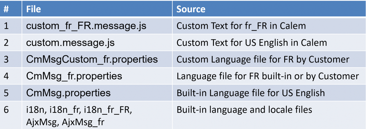 How to Manage Text Customization in Calem