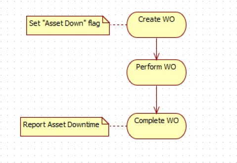 How to Automate Asset Downtime Reporting