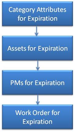Skill License Expiration Management